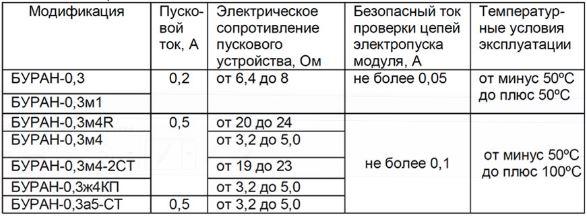 Технические характеристики огнетушителя Буран 0,3