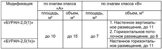 Огнетушащая способность модуля Буран 2,0 при тушении очагов класса A и B